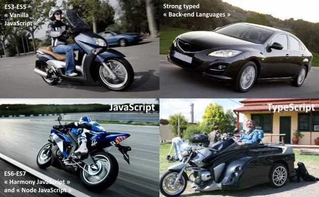 Quelle est concrètement la différence entre TypeScript et JavaScript ?